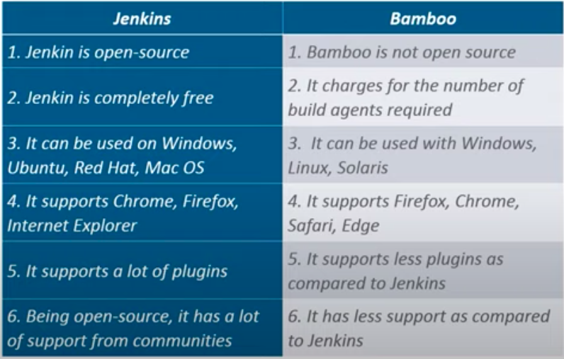 difference between Jenkins and Bamboo