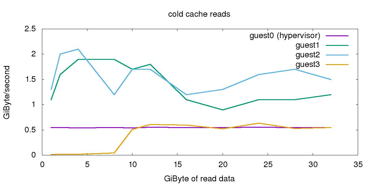 graph_coldcache_allguests.png