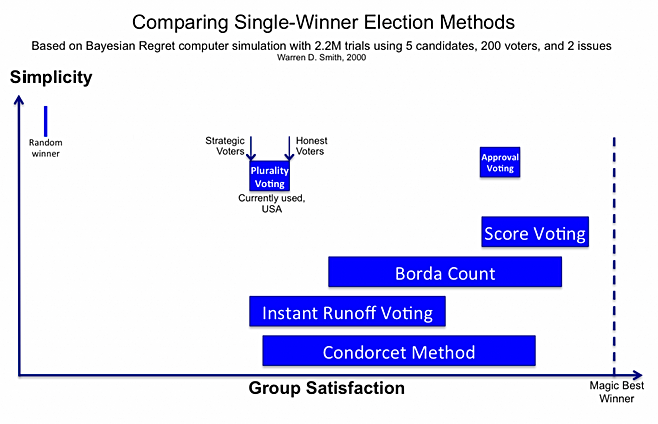 Comparing Single-Winner Voting Methods Chart