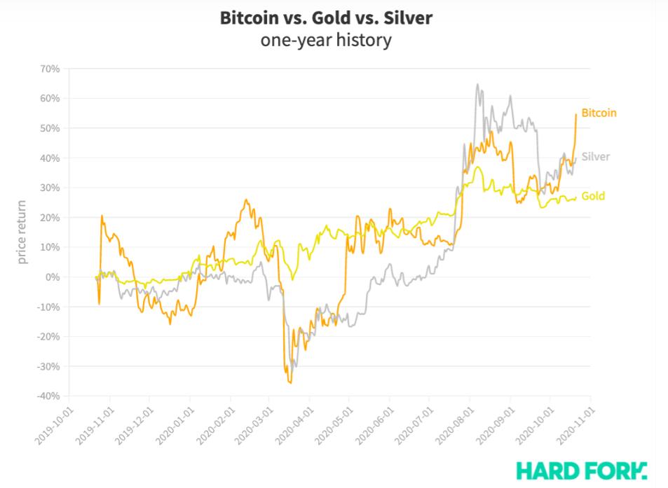 graphique de Fork montrant les courbes de l'or, l'argent et le bitcoin en un an