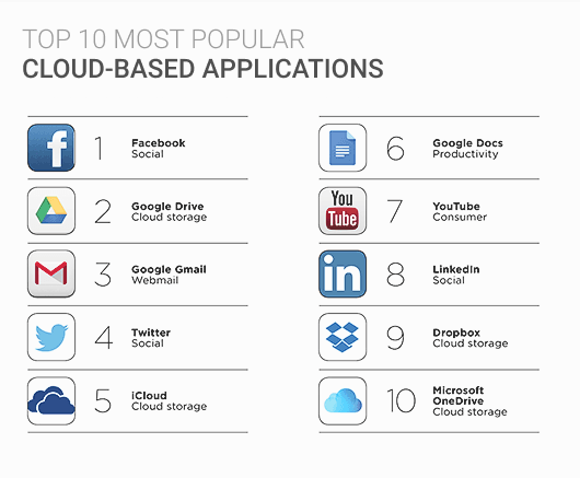 Top 10 most popular cloud-based applications