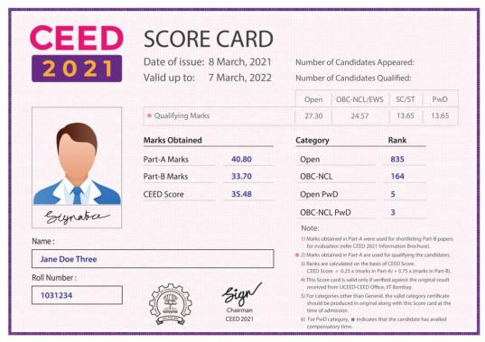 CEED 2022 Score Card