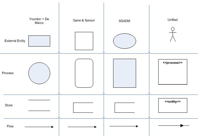Data-flow-diagram-symbols