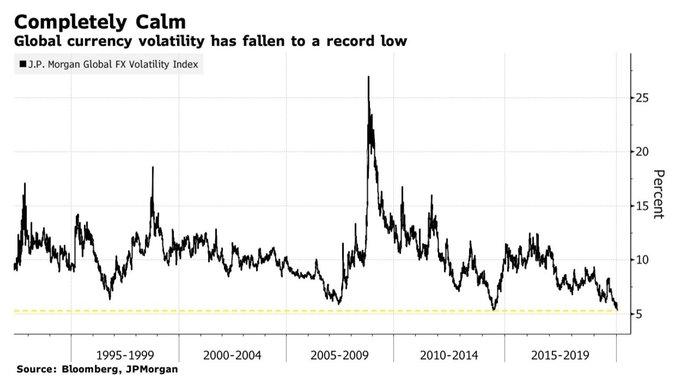 Volatilidade cambial global caiu