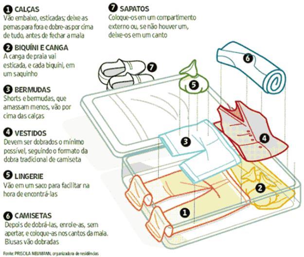 Descrição: http://turismo.culturamix.com/blog/wp-content/uploads/2012/04/como-arrumar-a-mala-1-500x422.png