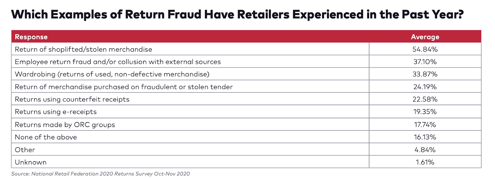 result from a merchant survey showing the most common types of return fraud