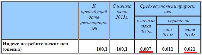 Итак, можно утверждать, что инфляция в России преодолена и находится на минимуме с начала 2014 г.