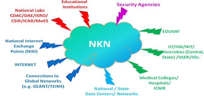 Image result for NKN