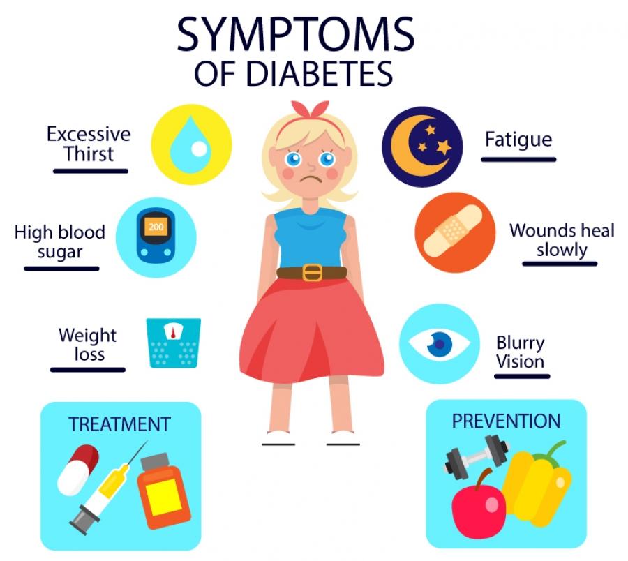 مرض السكري Diabetes
