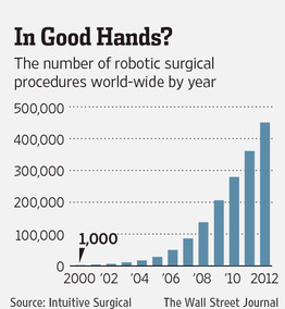 Image result for chart of robots in medicine growth