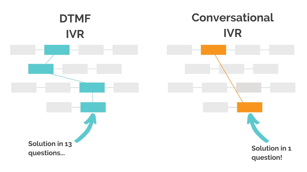 conversational AI vs DTMF