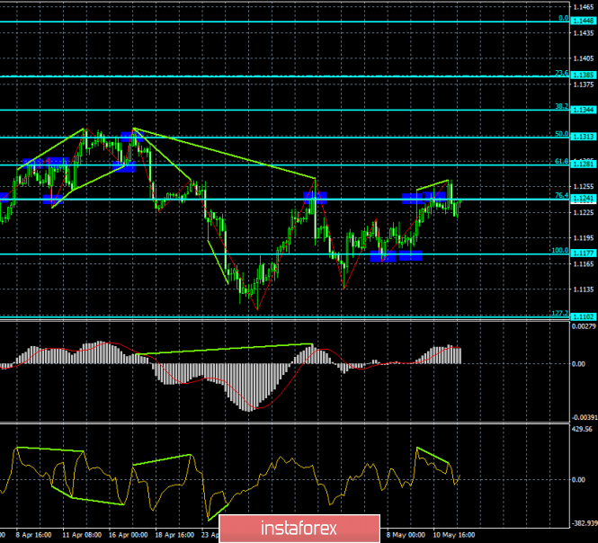 Analysis of EUR/USD divergences for May 14. Two rebounds and bearish divergence cannot yet stop the growth of the euro