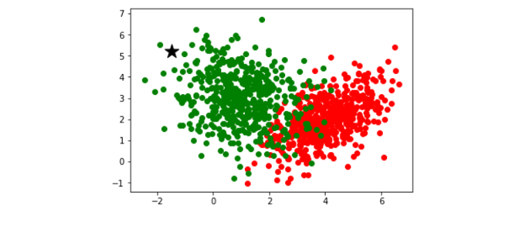 Image showing that a new data point which color is black falling in between green data set then according to knn algorithm, it will be considered in green class