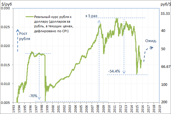 Те кто в покупает недооцененное на рынке США с конца 90-х, проигрывают. То есть можно сказать, фундаментальный анализ не работает пока