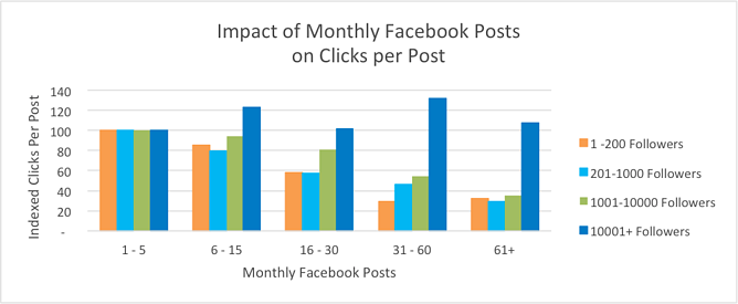 HubSpot's analysis of post frequency and clicks per post.
