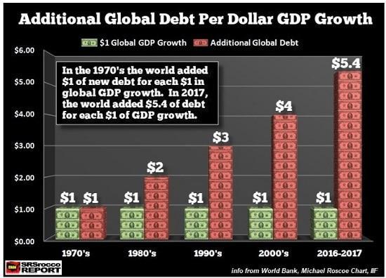 graphe - dette mondiale