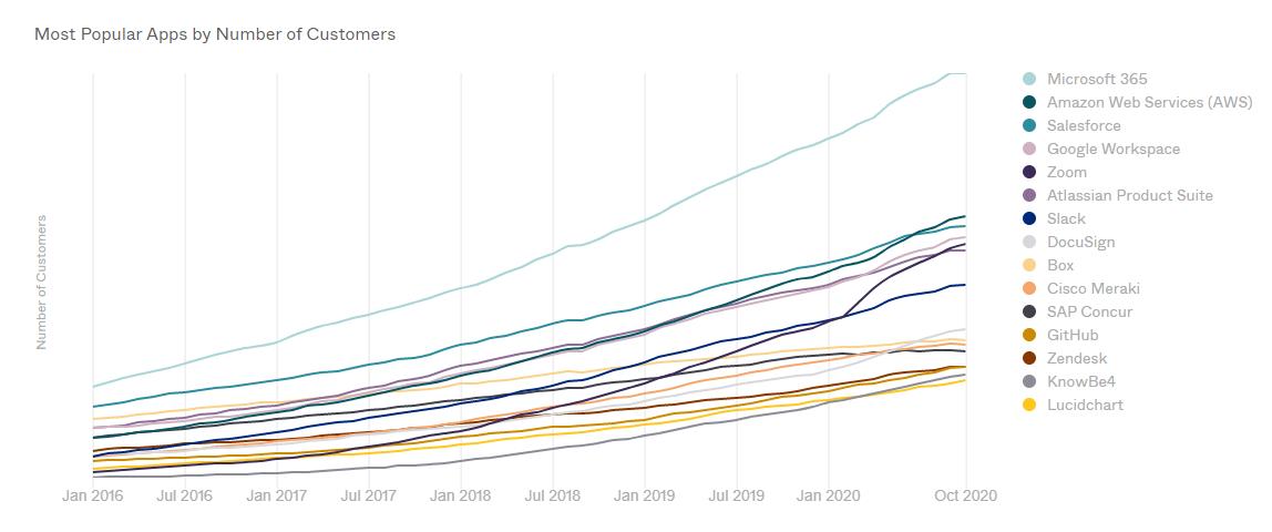 Applications les plus tendances et populaires auprès des clients d'Okta en 2020