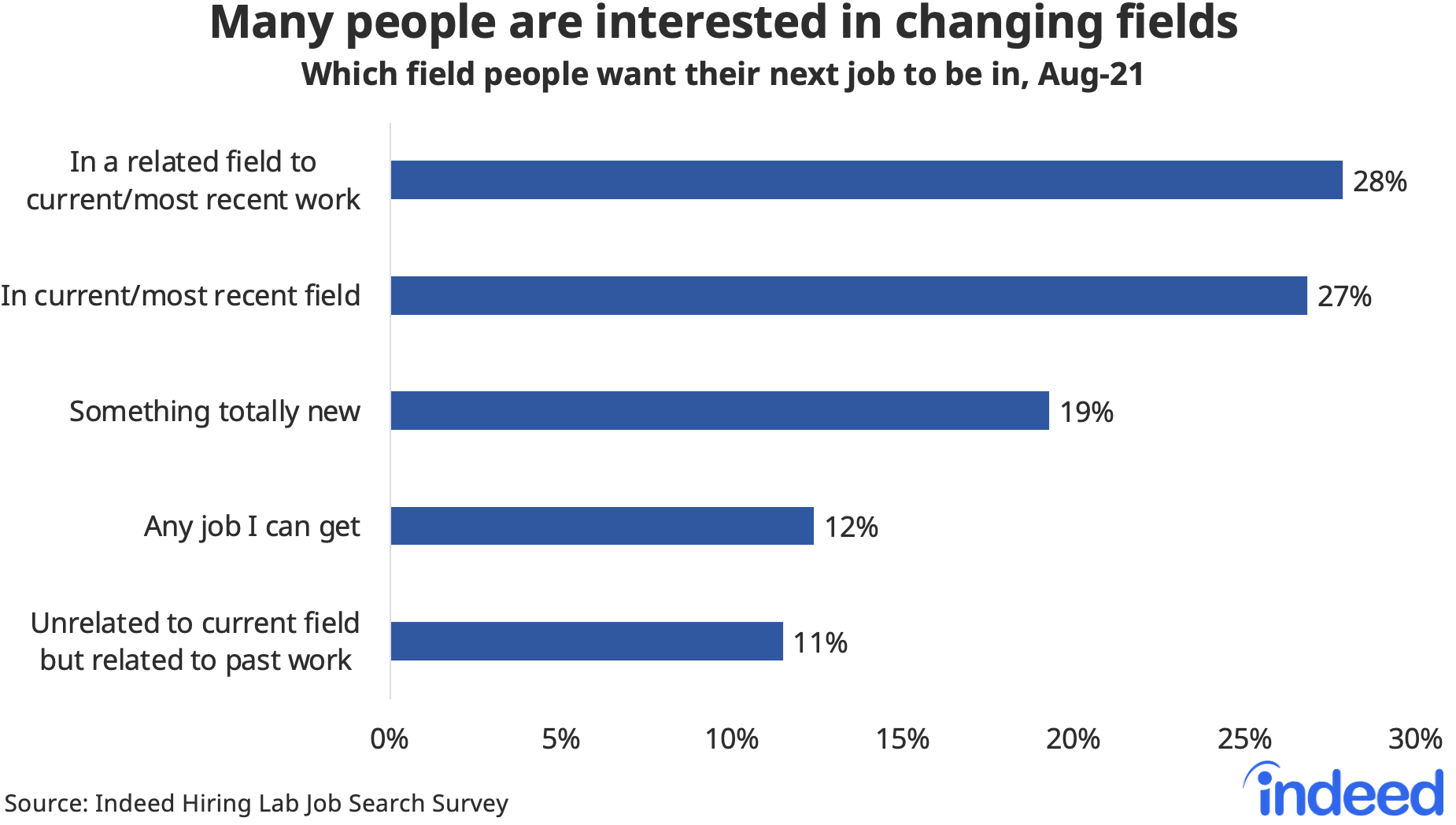 """Bar chart titled """"Many people are interested in changing fields."""""""