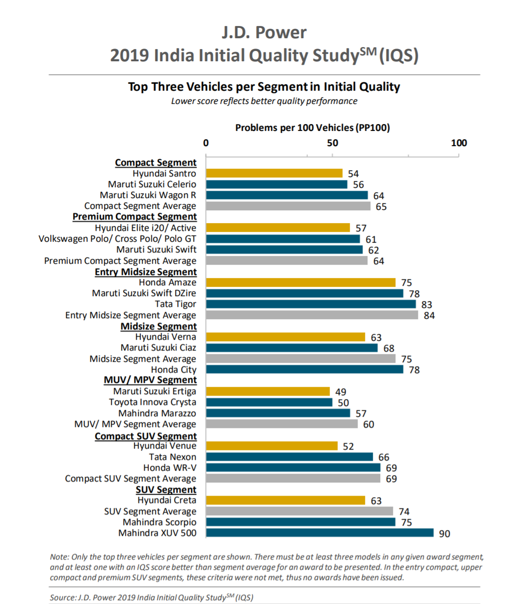 best-quality-cars-india-initial-quality-study-by-jd-power