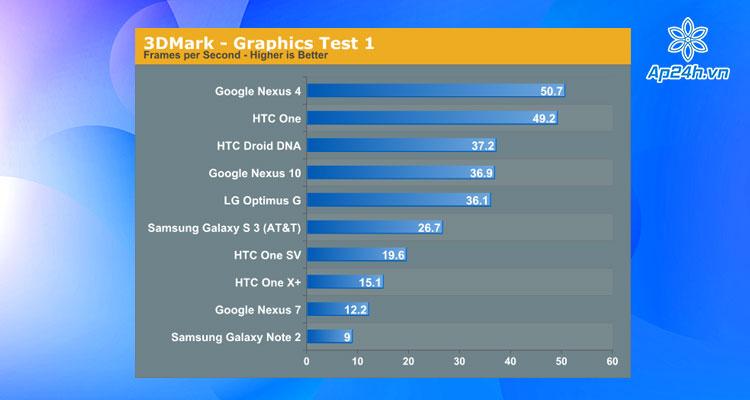 Ứng dụng đo hiệu năng Android 3DMark
