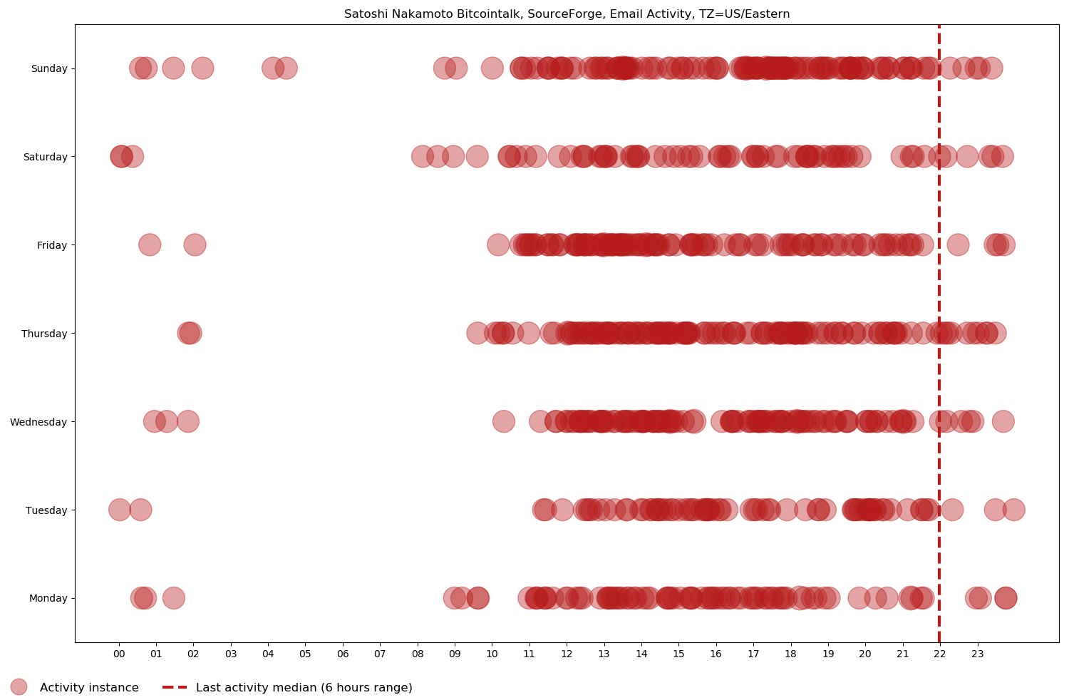 Scatter chart of Satoshi Nakamoto's Bitcointalk, SourceForge, and email activity, from the first one on October 31, 2008 to the last one on December 13, 2010, based on day of the week and time of day in the US/Eastern time zone.