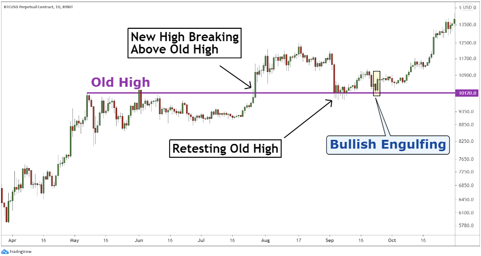 Trading engulfing pattern with Bitcoin