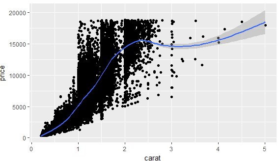 Using ggplot2 for Data Analytics in R On Diamond Data Set 50