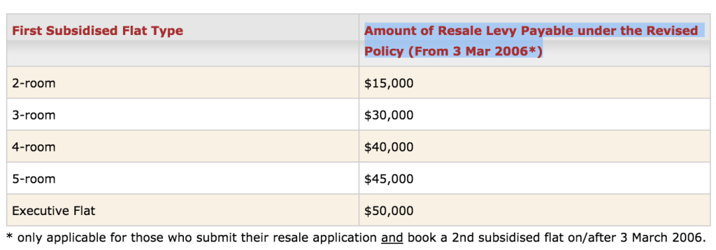 Resale Levy Table