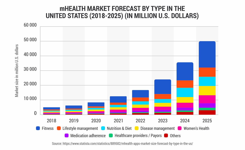 On Demand Healthcare