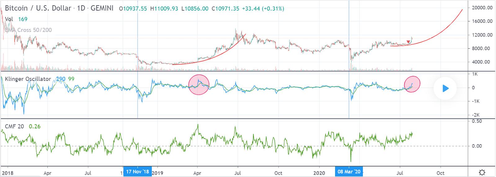 bitcoin price volume