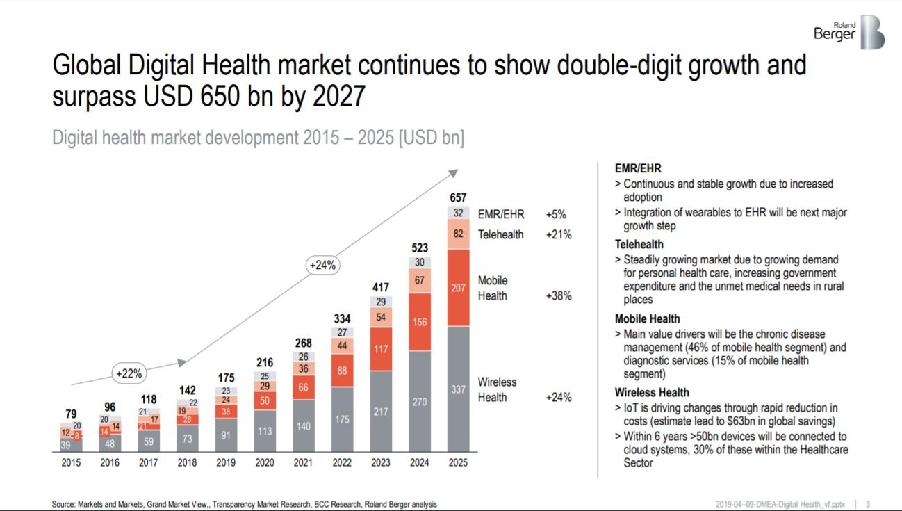 Рынок диджитал-медицины растет двузначными темпами: оцените 10 компаний и один ETF из этой отрасли