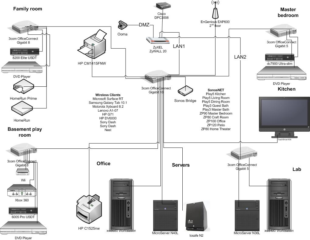 Home networking zyxel pulling network cable voip engenious home networking zyxel pulling network cable voip engenious eap600 poe datashark 70025 tester asus rt ac66u plenum cable ht107 solutioingenieria Image collections