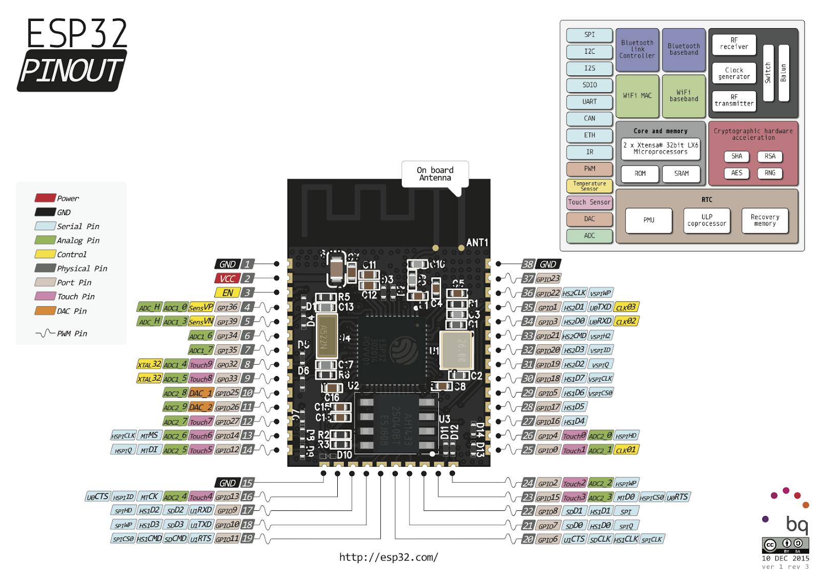 Raspberry Pi Pico vs ESP-32