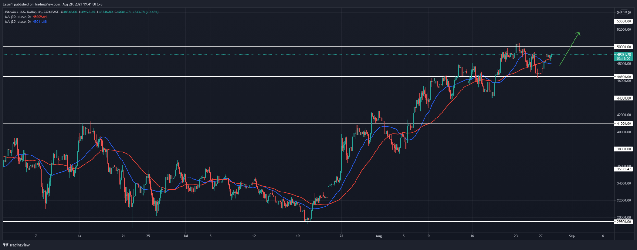 Bitcoin Price Analysis: BTC rallies from $46,500, set to break $50,000 over the weekend?