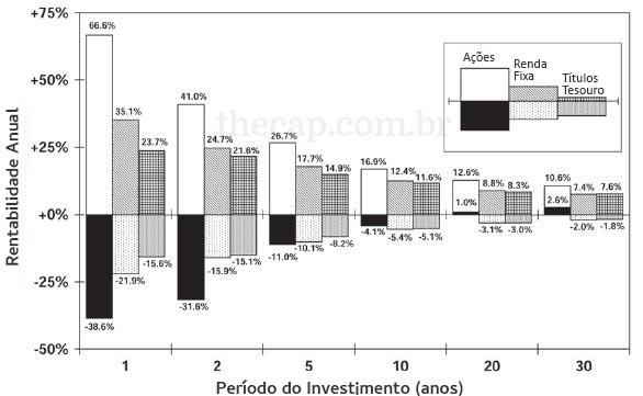 Gráfico da rentabilidade vs período de investimento