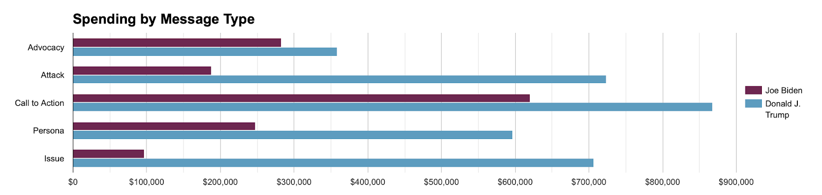 Biden and Trump total spending by message type within Nevada from 6/1-11/18. Trump and Biden both spend the message on call to action.