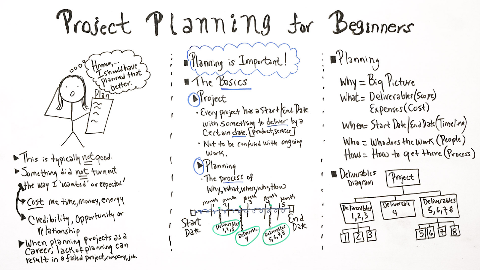 Project Planning for Beginners