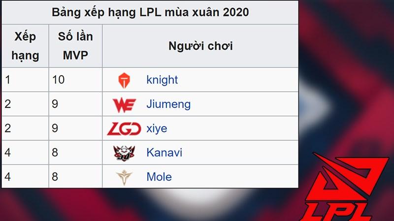 MVP - Người chơi xuất sắc của giải đấu LPL mùa hè 2020 (Tuần 9)