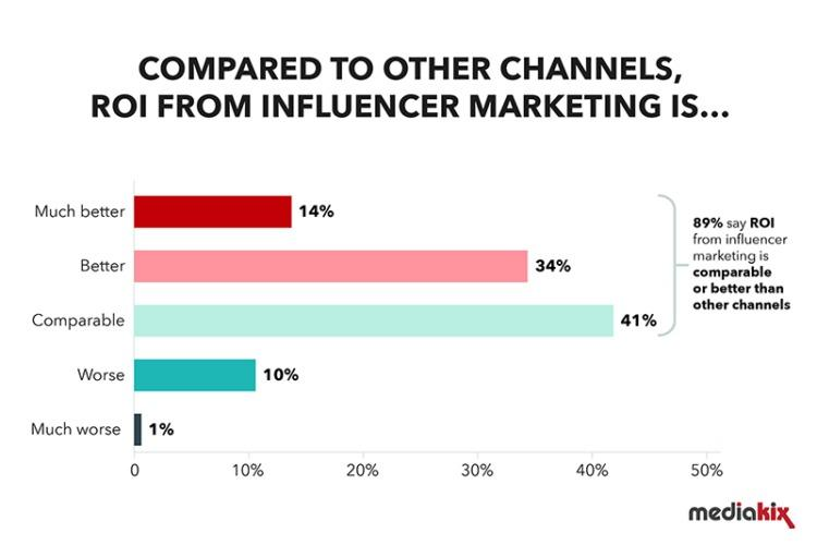 influencer marketing roi compared with other marketing channels
