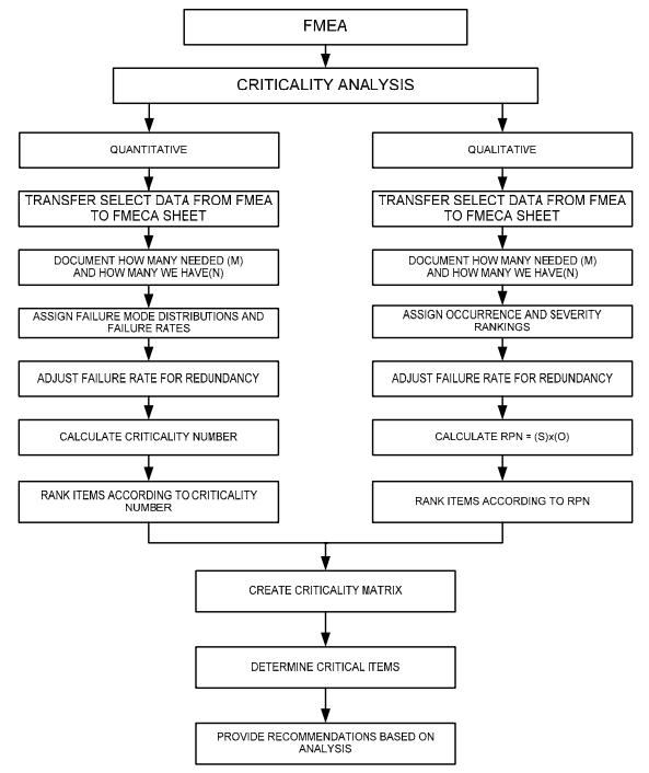 FMECA methodology