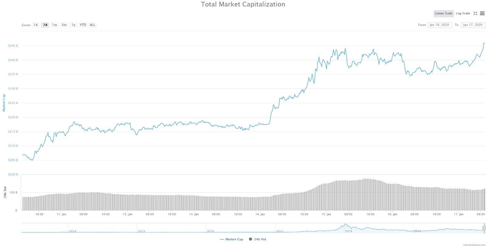 """""""Рынок расцвел, покупатели активны"""": аналитики рассказали о выгодных стратегиях криптоторговли"""