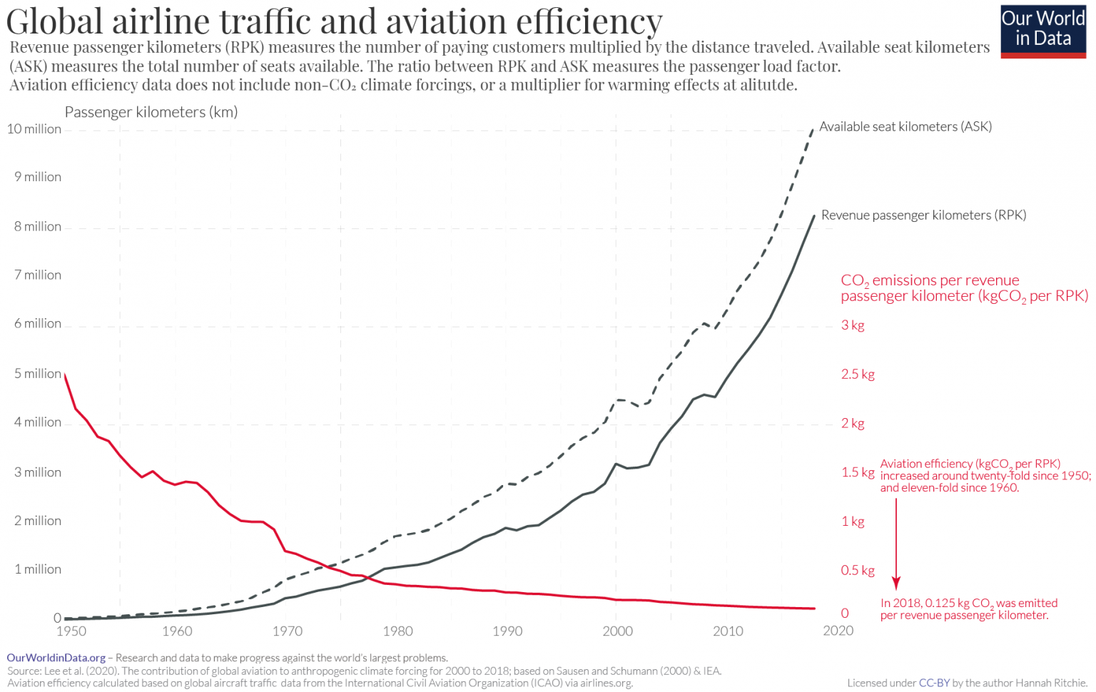 Graph showing global airline traffic and aviation efficiency in passenger kilometers overtime from 1950 to 2020.