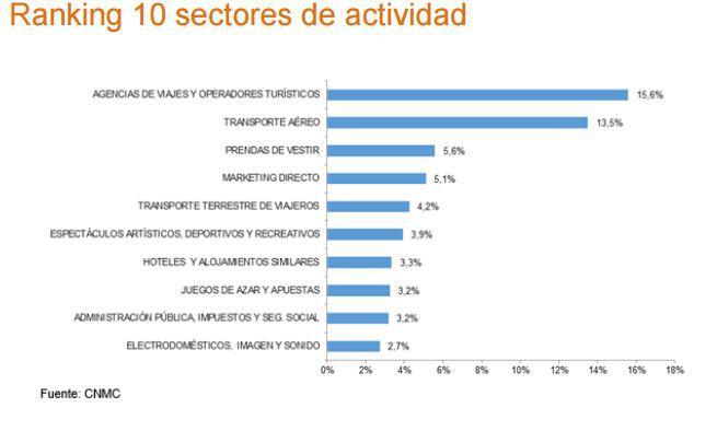 ranking de los 10 sectores de actividad de los ecommerce españoles
