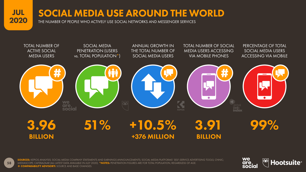 Social Media use around the world infographic.