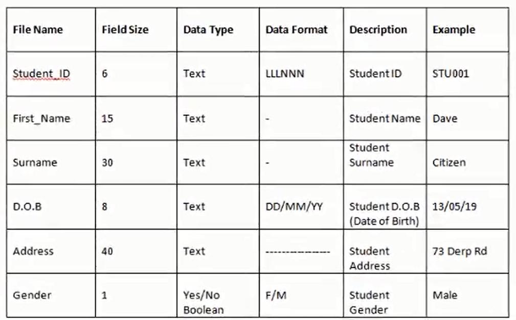 L3 designing phase mr jones for Data dictionary