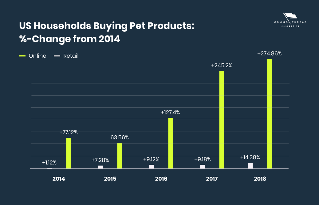 US Households Buying Pet Products % Change from 2014