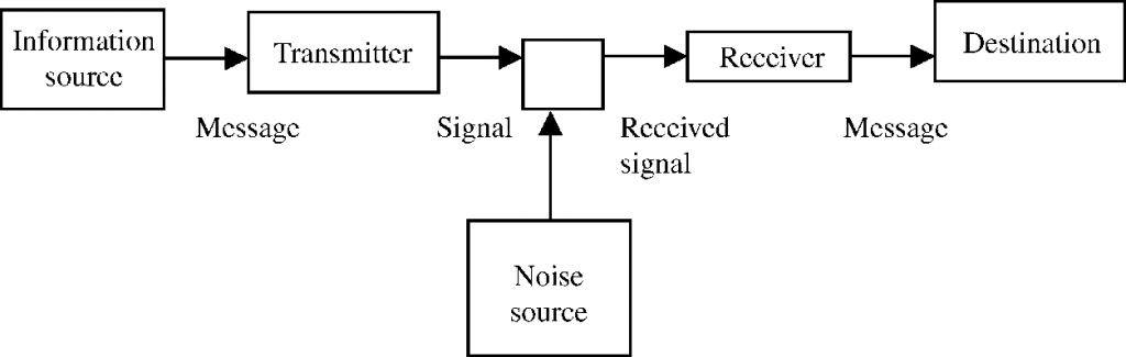 Class-XII Physics:Communication System
