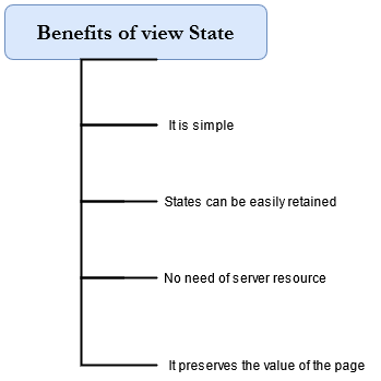 Benefits of view state