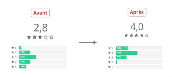 Evolution de la note utilisateur suite aux recommandations UX