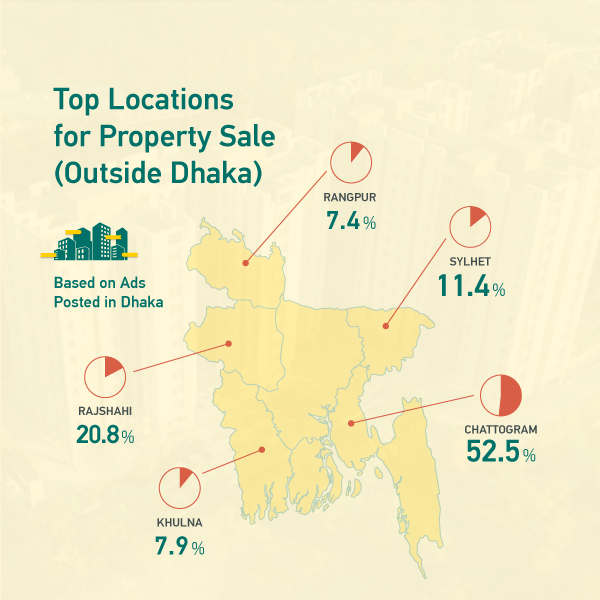 Top Locations for Property Sale (Outside Dhaka)